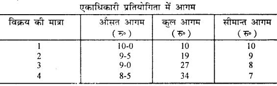 Bihar Board 12th Economics Important Questions Short Answer Type Part 4, 8