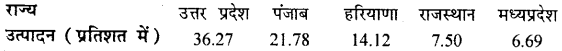 Bihar Board 12th Geography Important Questions Long Answer Type Part 3, 6