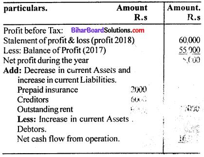 Bihar Board 12th Accountancy Model Question Paper 1 in English Medium Q33.1