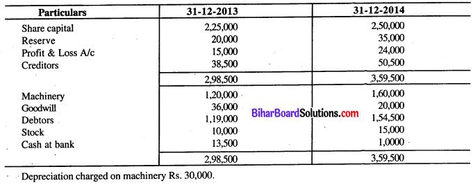 Bihar Board 12th Accountancy Model Question Paper 3 in English Medium Q32