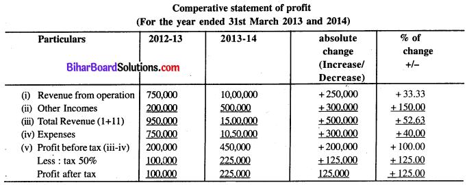 Bihar Board 12th Accountancy Model Question Paper 4 in English Medium Q26.1