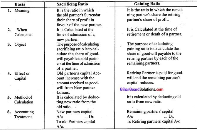 Bihar Board 12th Accountancy Model Question Paper 4 in English Medium Q26
