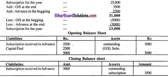 Bihar Board 12th Accountancy Model Question Paper 4 in English Medium Q27.1