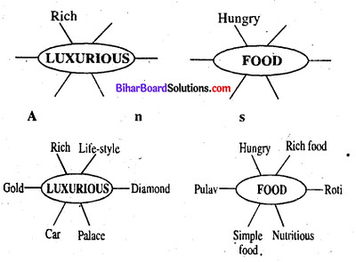 Bihar Board Class 6 English Book Solutions Chapter 2 The Boy Who Lost His Appetite 1