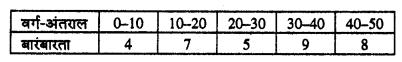 Bihar Board 10th Maths Objective Answers Chapter 14 सांख्यिकी Q48