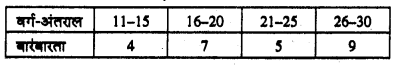 Bihar Board 10th Maths Objective Answers Chapter 14 सांख्यिकी Q51