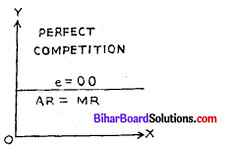 Bihar Board 12th Economics Model Question Paper 3 in English Medium 3