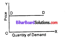Bihar Board 12th Economics Objective Answers Chapter 2 Theory of Consumer Behaviour - 3