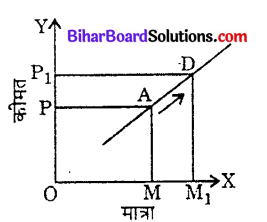 Bihar Board 12th Economics Objective Answers Chapter 3 उत्पादन तथा लागत - 3