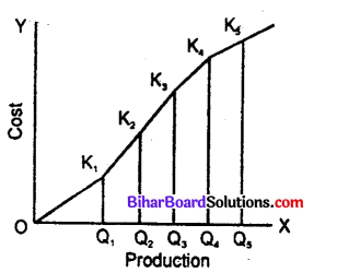 Bihar Board 12th Economics Objective Answers Chapter 3 Producer Behaviour and Supply - 1