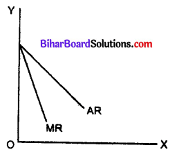 Bihar Board 12th Economics Objective Answers Chapter 3 Producer Behaviour and Supply - 2