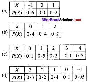 Bihar Board 12th Maths Model Question Paper 2 in English Medium - 13