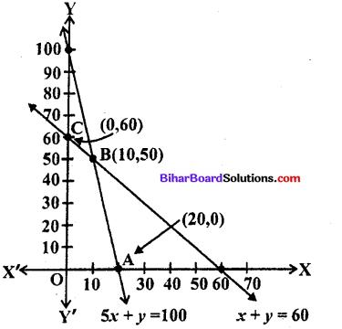 Bihar Board 12th Maths Model Question Paper 3 in English Medium - 43