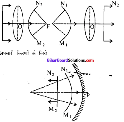 Bihar Board 12th Physics Model Question Paper 4 in Hindi - 12