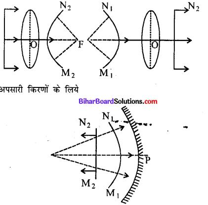 Bihar Board 12th Physics Model Question Paper 4 in Hindi - 12