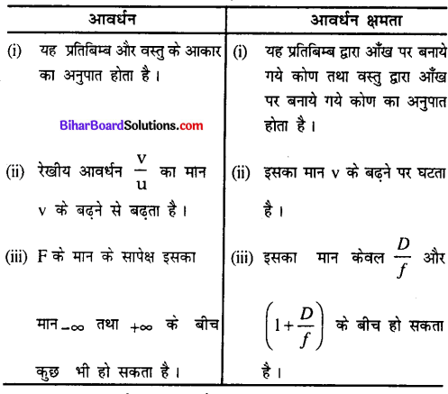Bihar Board 12th Physics Model Question Paper 4 in Hindi - 13