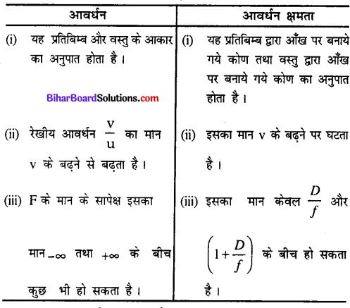 Bihar Board 12th Physics Model Question Paper 4 in Hindi - 13
