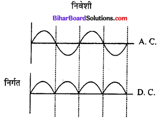 Bihar Board 12th Physics Model Question Paper 4 in Hindi - 33