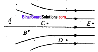 Bihar Board 12th Physics Objective Answers Chapter 1 वैद्युत आवेश तथा क्षेत्र - 7