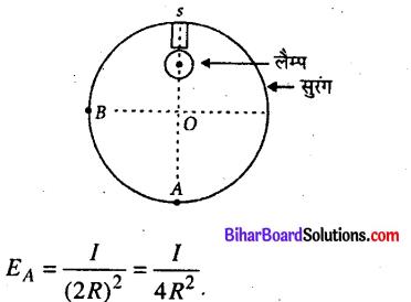 Bihar Board 12th Physics Objective Answers Chapter 10 तरंग-प्रकाशिकी - 9