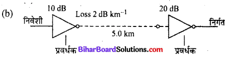 Bihar Board 12th Physics Objective Answers Chapter 15 संचार व्यवस्था - 5