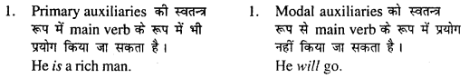 Bihar Board Class 11 English Grammar Modal Auxiliaries 1