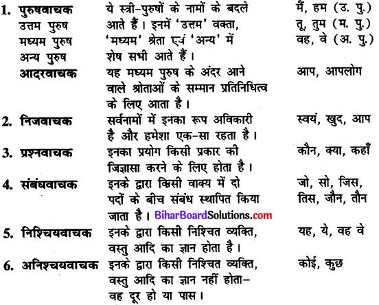 Bihar Board Class 11th Hindi व्याकरण सर्वनाम-पद 1