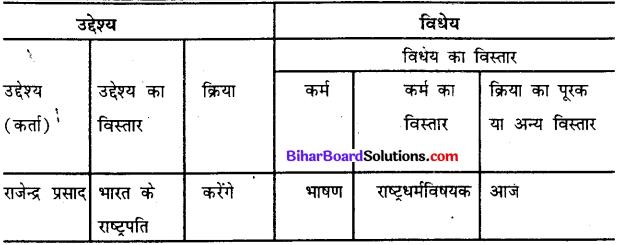 Bihar Board Class 12th Hindi व्याकरण वाक्य और उपवाक्य 6