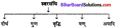 Bihar Board Class 12th Hindi व्याकरण संधि 1
