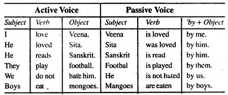 Bihar Board Class 9 English Grammar Active and Passive Voice 1