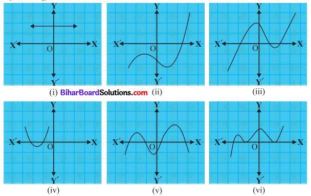 Bihar Board Class 10 Maths Solutions Chapter 2 बहुपद Ex 2.1 Q1
