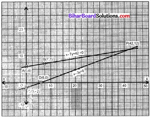 Bihar Board Class 10 Maths Solutions Chapter 3 दो चरों वाले रैखिक समीकरण युग्म Ex 3.1 Q1