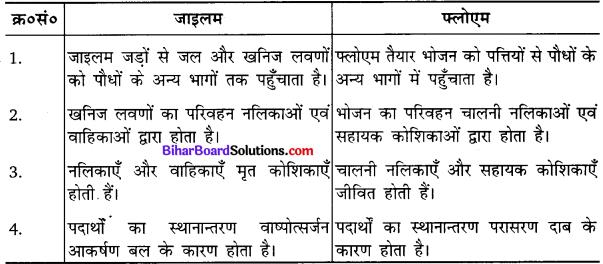 Bihar Board Class 10 Science Solutions Chapter 6 जैव प्रक्रम