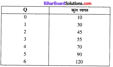 Bihar Board Class 12 Economics Chapter 3 उत्पादन तथा लागत part - 2 img 13
