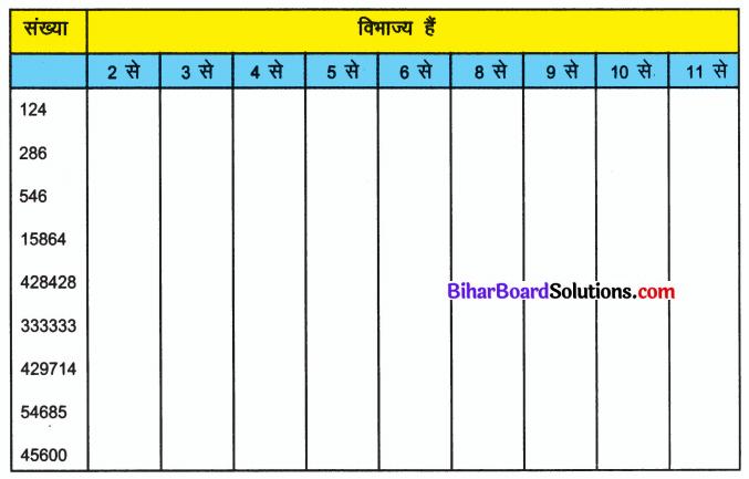 Bihar Board Class 6 Maths Solutions Chapter 3 संख्याओं का खेल Ex 3.2 Q1