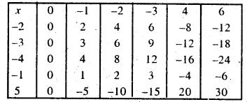 Bihar Board Class 7 Maths Solutions Chapter 1 पूर्णांक की समझ Ex 1.2 Q8.1