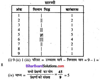 Bihar Board Class 7 Maths Solutions Chapter 4 आँकड़ों का प्रबंधन Ex 4.1 Q3