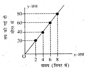 Bihar Board Class 7 Science Solutions Chapter 8 गति एवं समय 3
