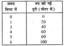 Bihar Board Class 7 Science Solutions Chapter 8 गति एवं समय 5