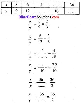 Bihar Board Class 8 Maths Solutions Chapter 11 सीधा और प्रतिलोम समानुपात Ex 11.2 Q1.1