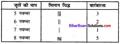 Bihar Board Class 8 Maths Solutions Chapter 4 आँकड़ों का प्रबंधन Ex 4.1 Q2.1