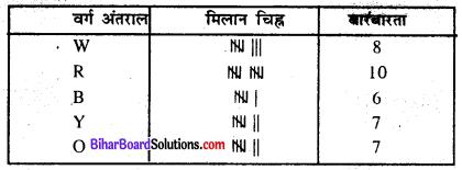 Bihar Board Class 8 Maths Solutions Chapter 4 आँकड़ों का प्रबंधन Ex 4.1 Q5