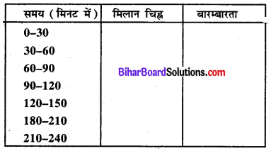 Bihar Board Class 8 Maths Solutions Chapter 4 आँकड़ों का प्रबंधन Ex 4.1 Q6