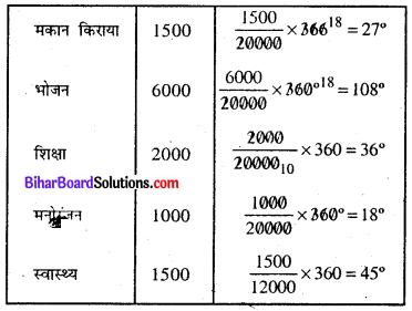 Bihar Board Class 8 Maths Solutions Chapter 4 आँकड़ों का प्रबंधन Ex 4.2 Q2.1