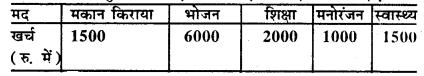 Bihar Board Class 8 Maths Solutions Chapter 4 आँकड़ों का प्रबंधन Ex 4.2 Q2