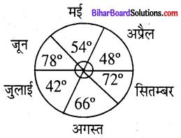 Bihar Board Class 8 Maths Solutions Chapter 4 आँकड़ों का प्रबंधन Ex 4.2 Q3.2