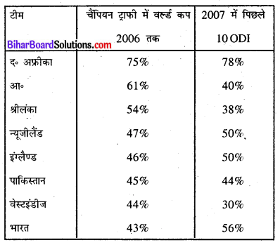 Bihar Board Class 8 Maths Solutions Chapter 4 आँकड़ों का प्रबंधन Intext Q4