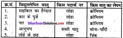 Bihar Board Class 8 Science Solutions Chapter 10 विद्युत धारा के रासायनिक प्रभाव 1