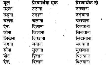 Bihar Board Class 9 Hindi व्याकरण परसर्ग 'ने' का क्रिया पर प्रभाव - 1