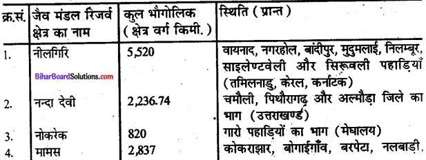Bihar Board Class 10 Geography Solutions Chapter 1C वन एवं वन्य प्राणी संसाधन - 1